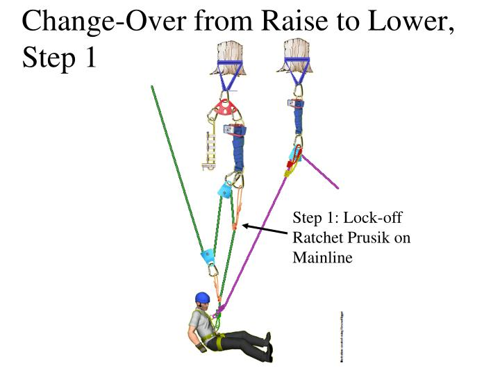 Over The Top Lacing  pairosns besides Hqdefault in addition Load Sharing Anchor System Made From Rope B A Fcc together with Hqdefault in addition Z Drag Booklet Open. on z rig rope systems