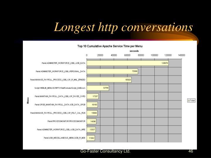 Longest http conversations