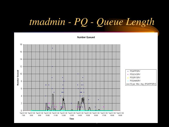 tmadmin - PQ - Queue Length