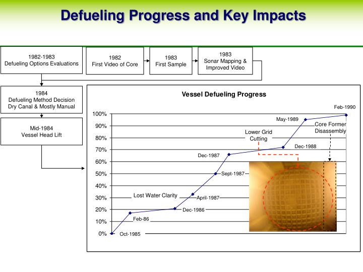 Defueling Progress and