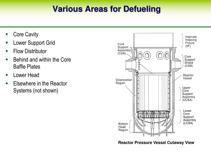 Various Areas for Defueling