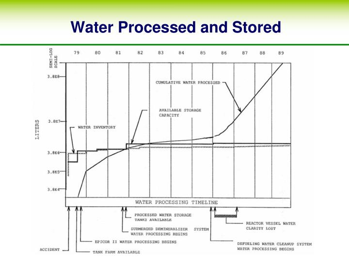 Water Processed and Stored