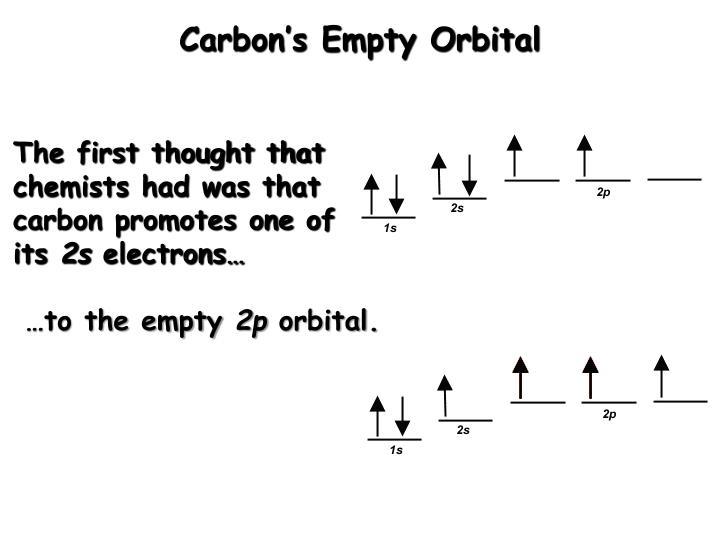 Carbon's Empty Orbital