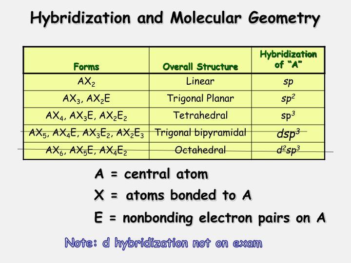 Hybridization and Molecular Geometry