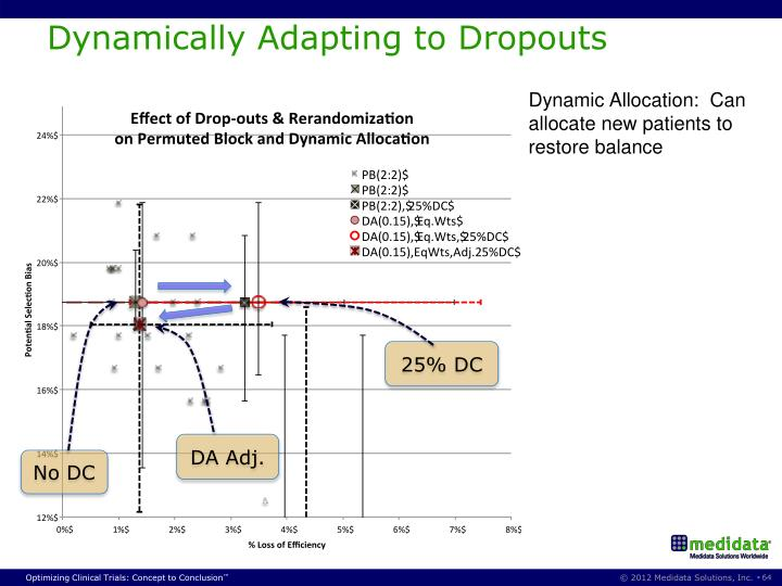 Dynamically Adapting to Dropouts
