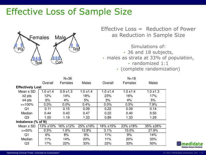 Effective Loss of Sample Size