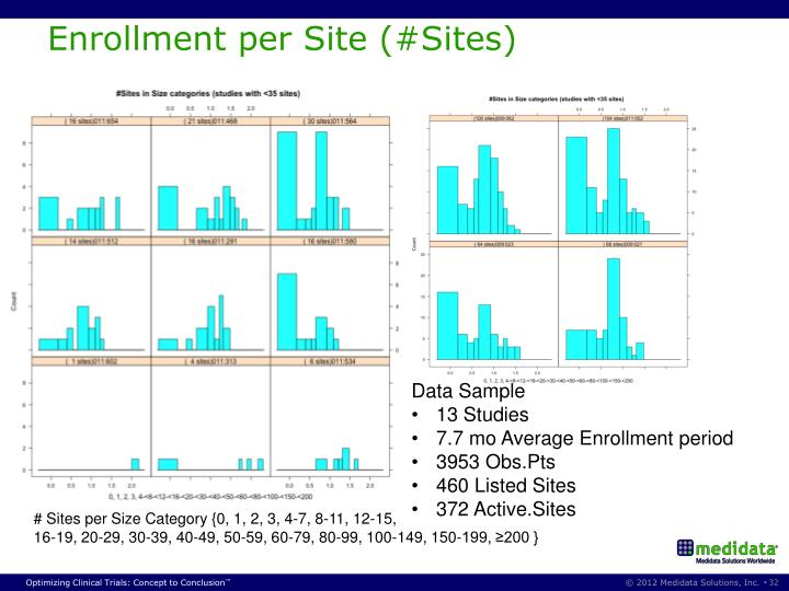 Enrollment per Site (#Sites)