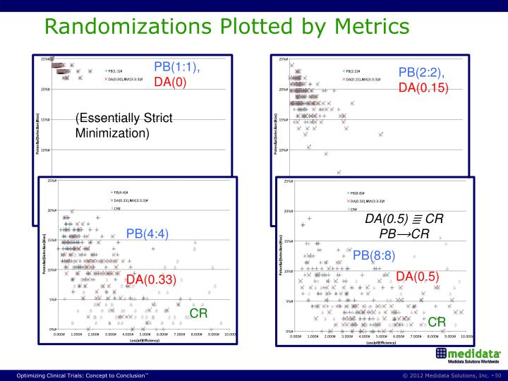 Randomizations Plotted by Metrics