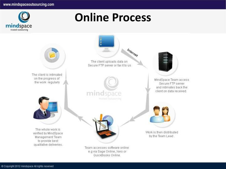Online Process