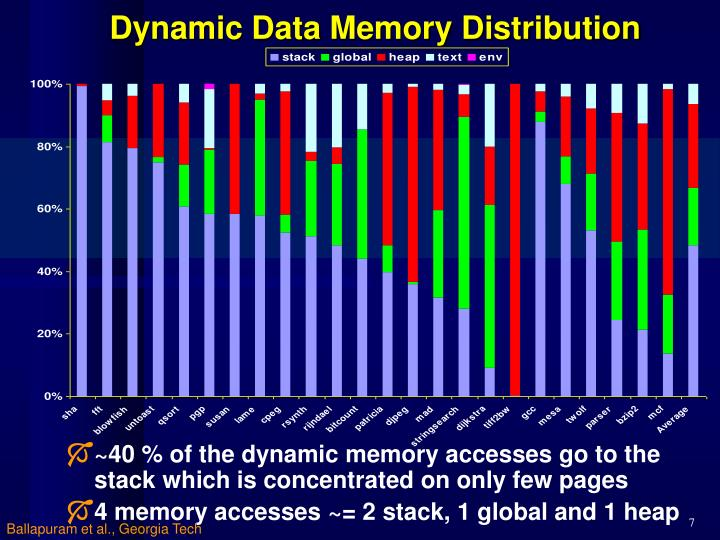 Dynamic Data Memory Distribution