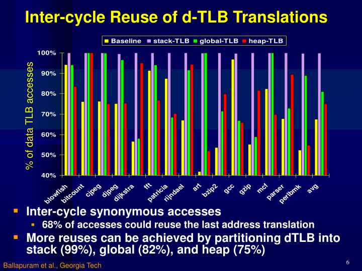 Inter-cycle Reuse of d-TLB Translations