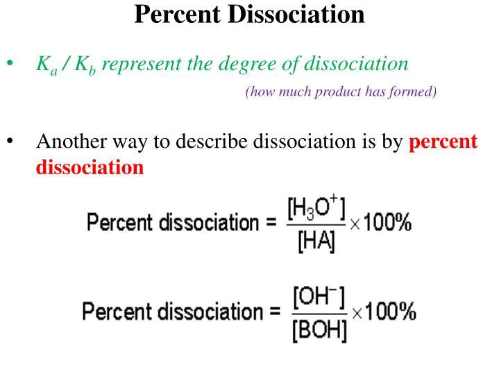 Percent Dissociation