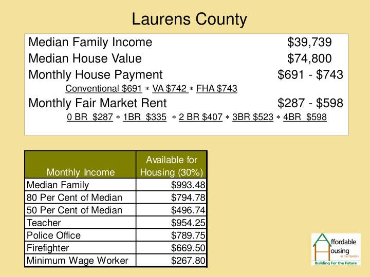 Median Family Income	      			$39,739