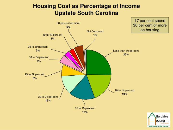 Housing Cost as Percentage of Income                                     Upstate South Carolina