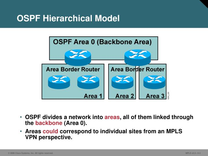Ospf hierarchical model