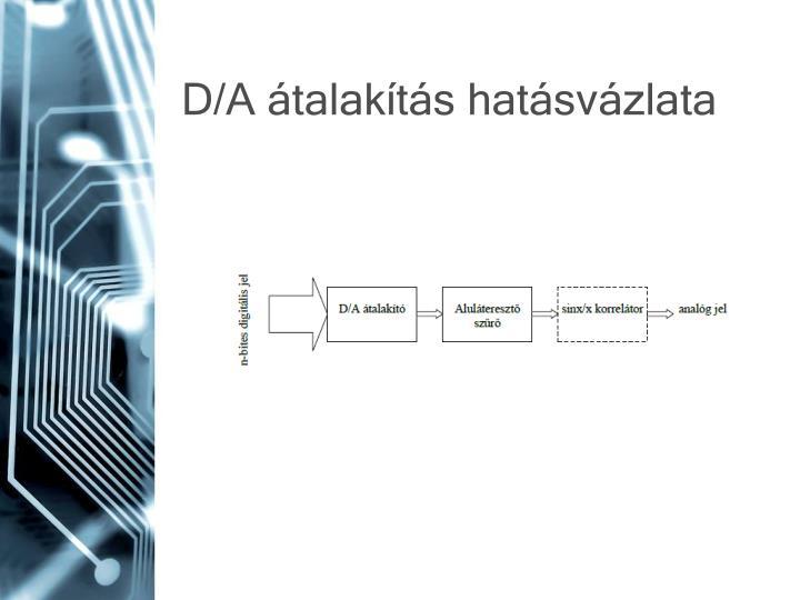 D/A átalakítás hatásvázlata