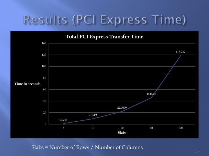 Results (PCI Express Time)