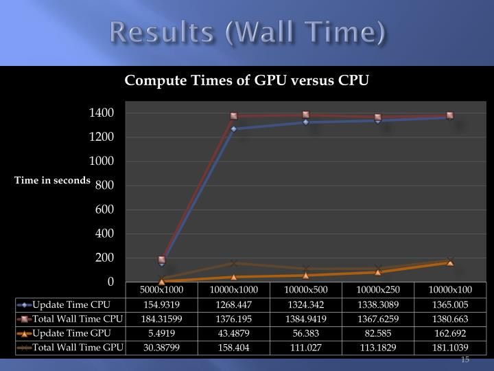 Results (Wall Time)