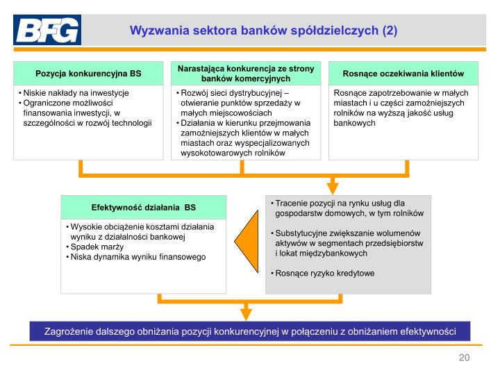 Wyzwania sektora banków spółdzielczych (2)