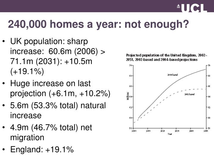 240 000 homes a year not enough