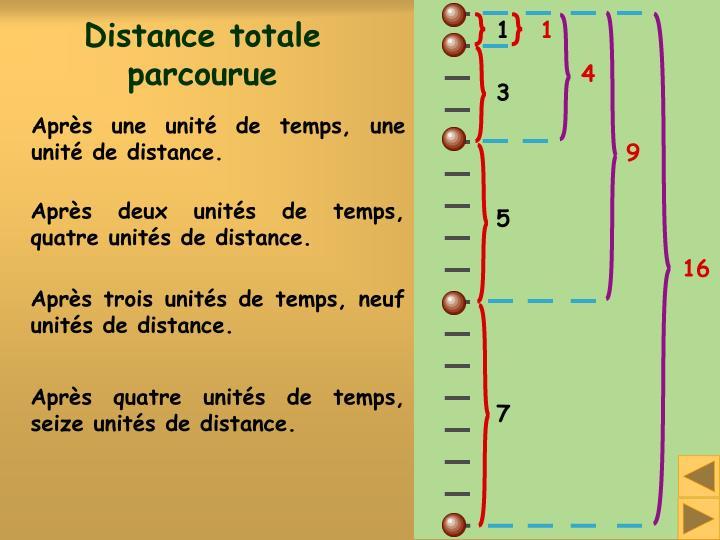 Distance totale parcourue