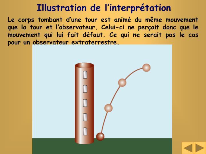 Illustration de l'interprétation