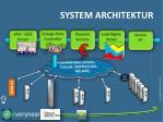 system architektur