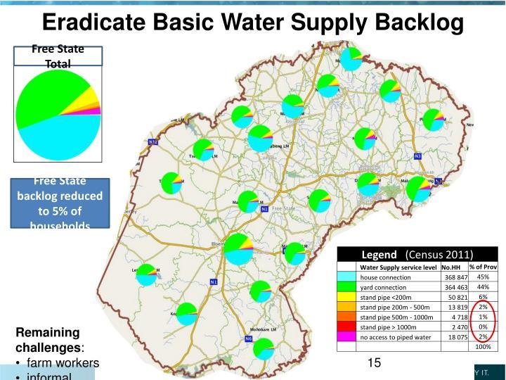 Eradicate Basic Water Supply Backlog