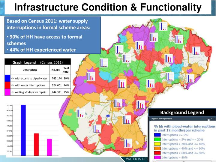 Infrastructure Condition & Functionality