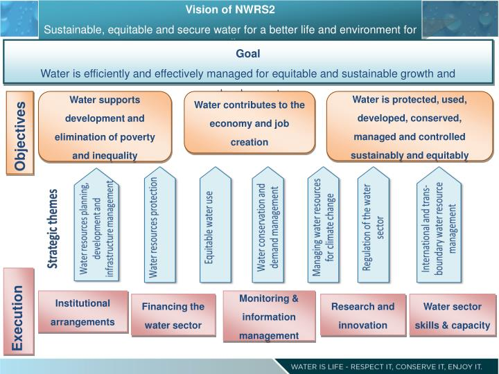 Vision of NWRS2