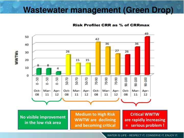 Wastewater management (Green Drop)