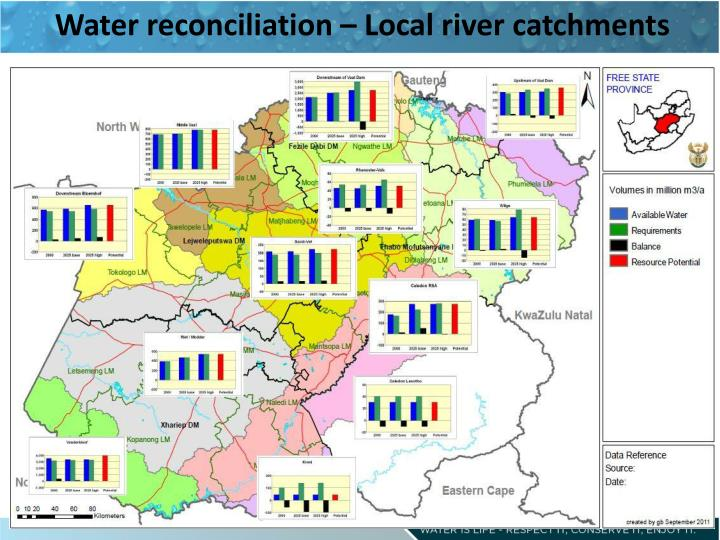 Water reconciliation – Local river catchments