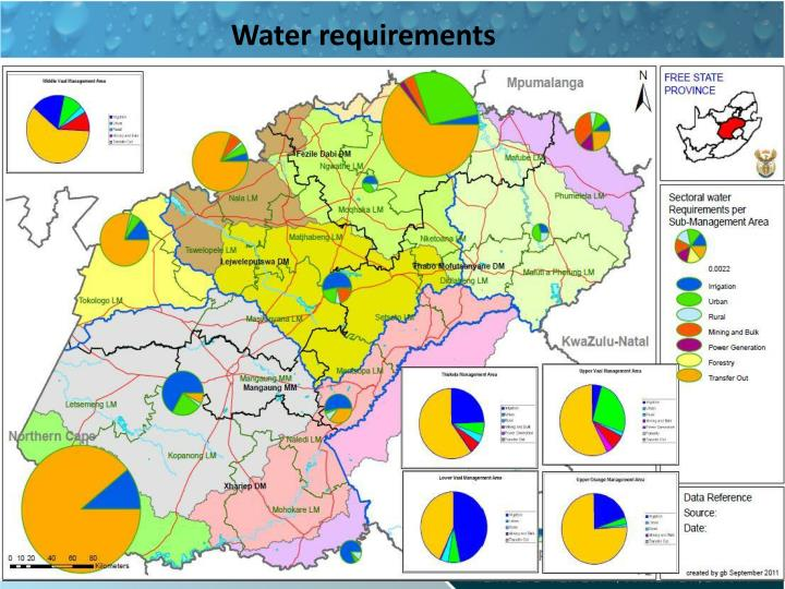 Water requirements