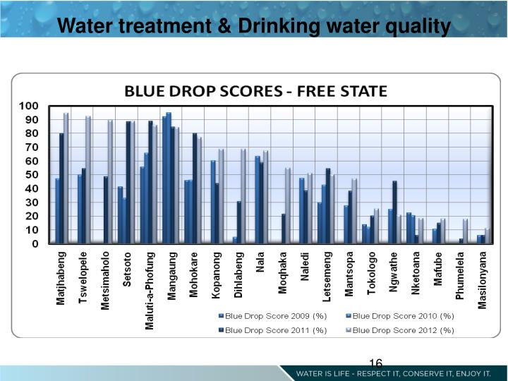 Water treatment & Drinking water quality