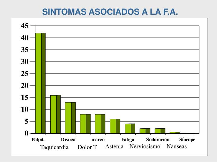 SINTOMAS ASOCIADOS A LA F.A.