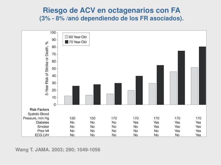 Riesgo de ACV en octagenarios con FA