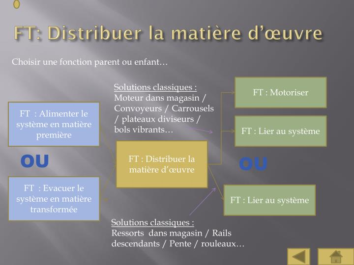 FT: Distribuer la matière d'œuvre