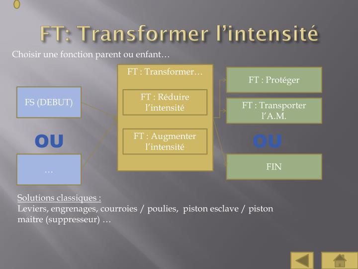 FT: Transformer l'intensité