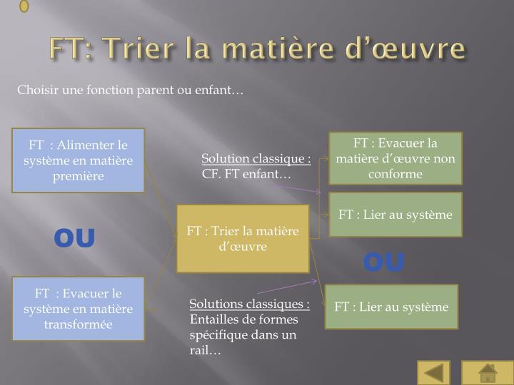 FT: Trier la matière d'œuvre