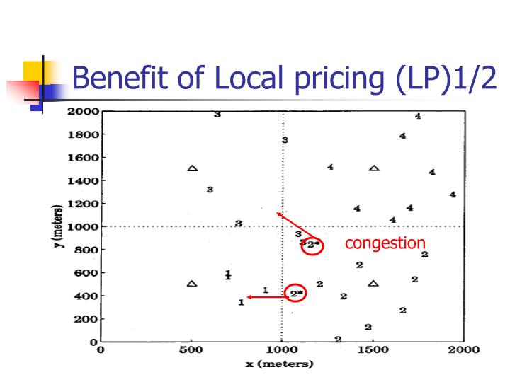 Benefit of Local pricing (LP)1/2