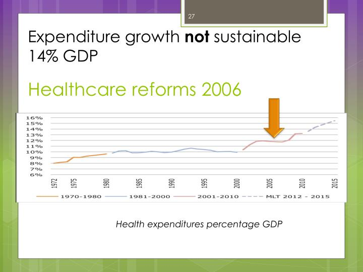 Expenditure growth