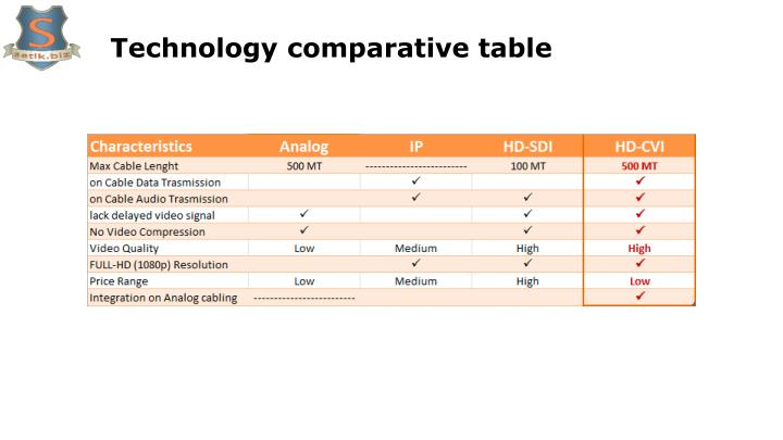 Technology comparative table