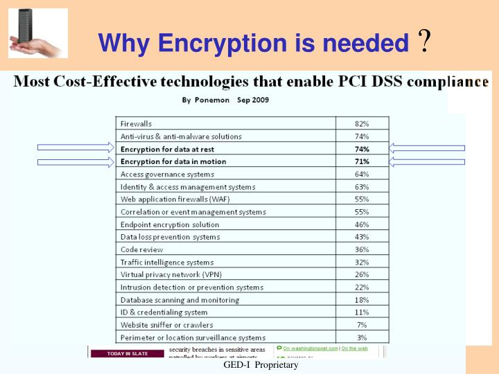 Why Encryption is needed