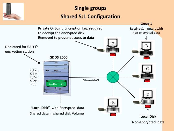 Single groups