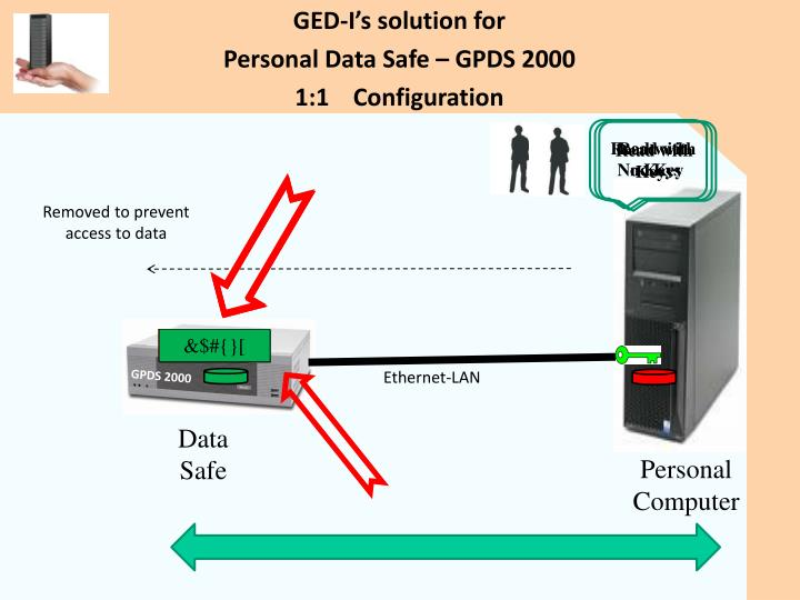 GED-I's solution for
