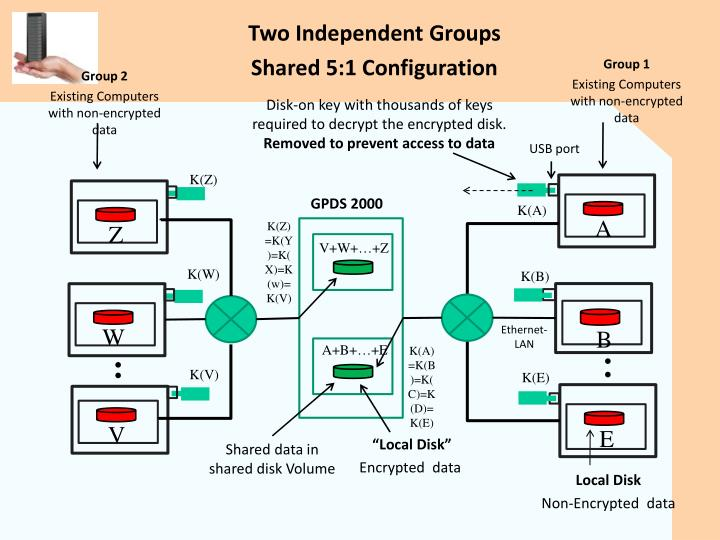 Two Independent Groups
