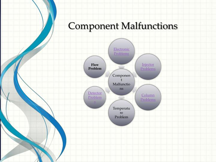 Component Malfunctions