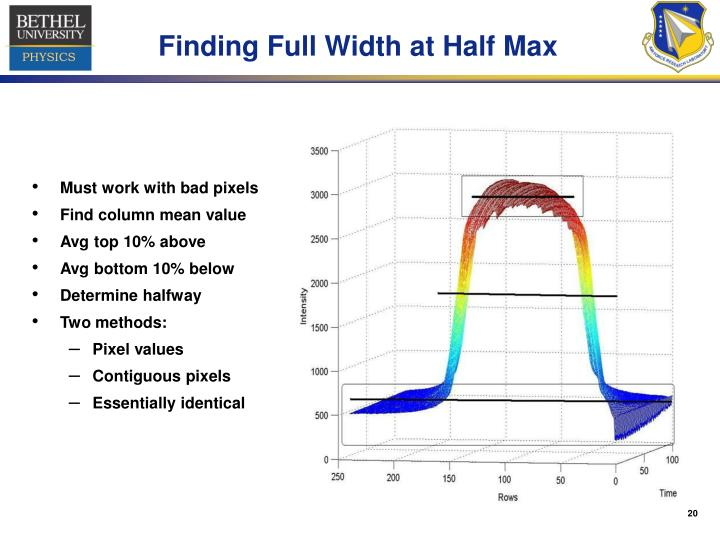 Finding Full Width at Half Max
