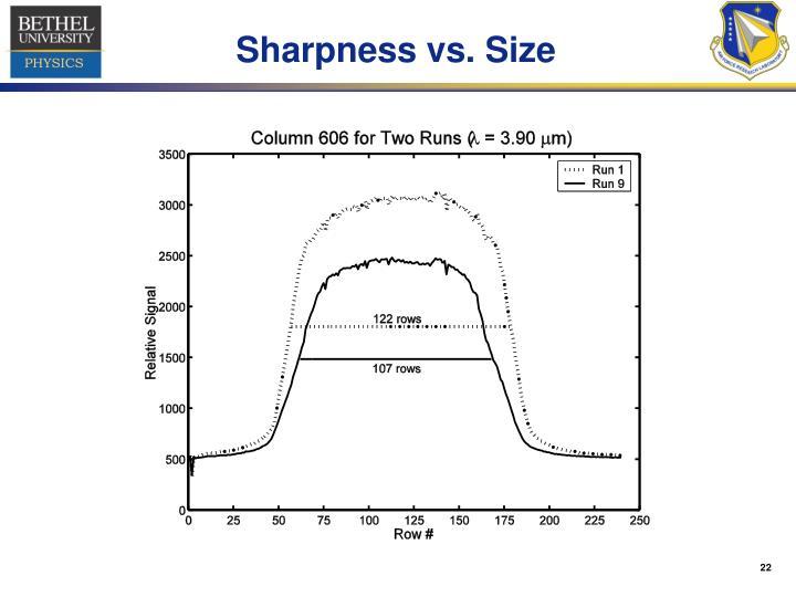 Sharpness vs. Size
