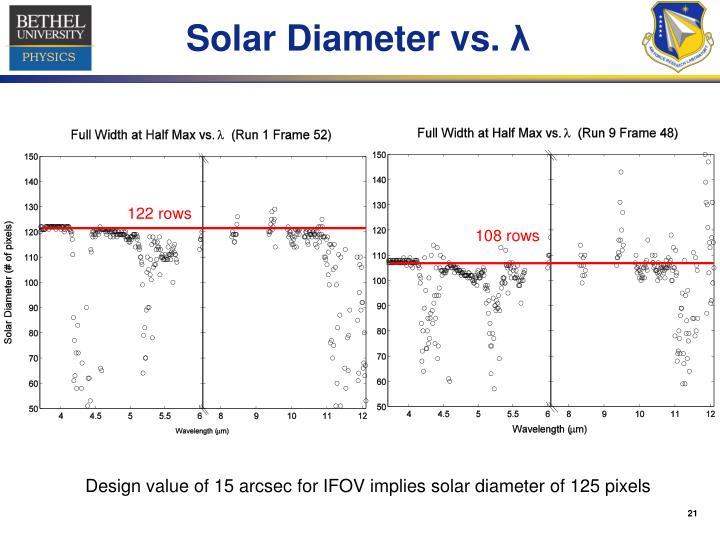 Solar Diameter vs.
